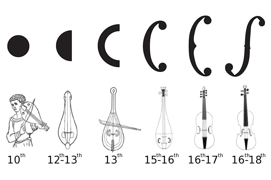 Stradivarius f holes